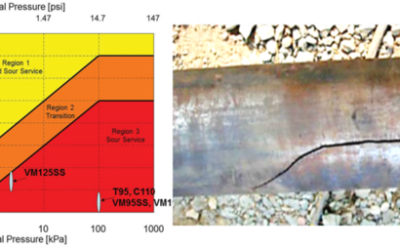 Corrosion Resistant Alloys (CRAs) – Introduction & Properties